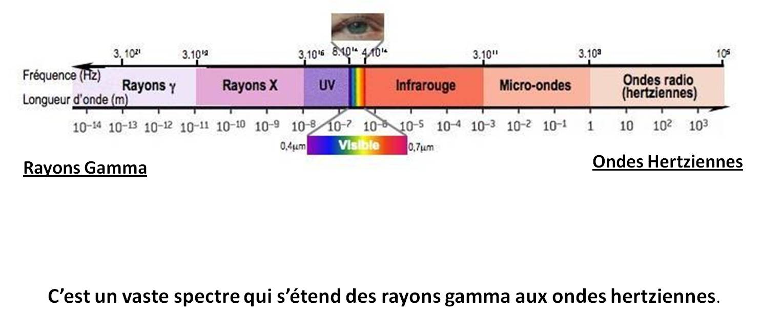 schéma 2: Rayons Gamma-Gamma Rays / Ondes hertziennes - Hertzian Waves / C'est un vaste spectre qui s'étend des rayons gamma aux ondes hertziennes - It is a vast spectrum that stretches from gamma rays to hertzian waves