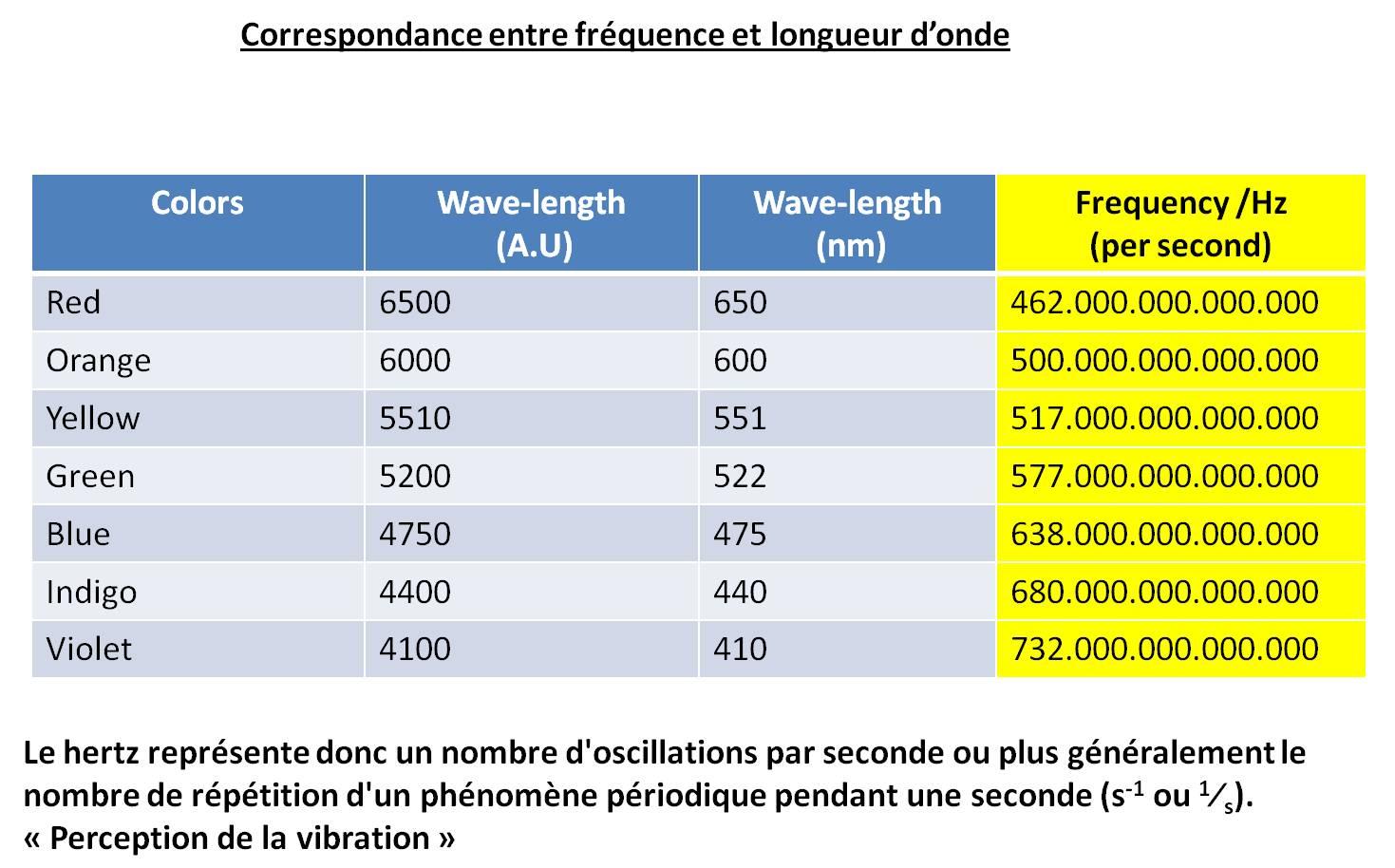 schéma 5: Fréquences des ondes électromagnétique et longueurs d'onde dans le vide et dans l'air - >Electromagnetic wave frequencies and lengths in vacuo and in air / Fréquence - fréquency / Longueur d'onde - wavelength